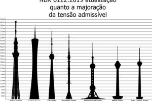 teste torre